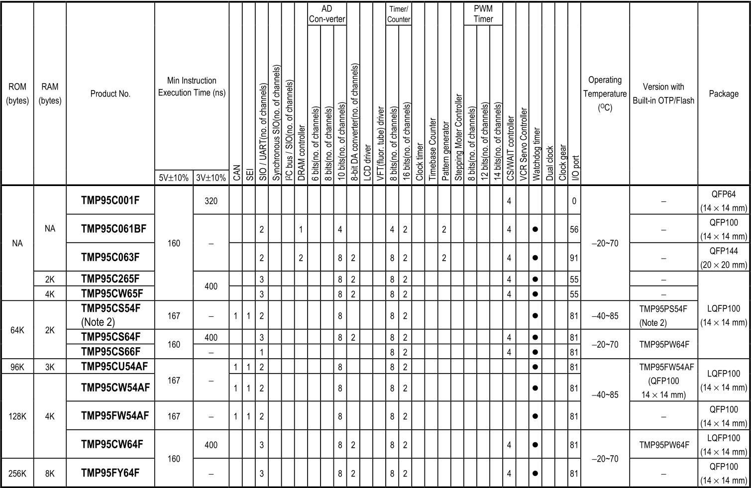 Toshiba-TLCS-900H-Series-Chart.PNG