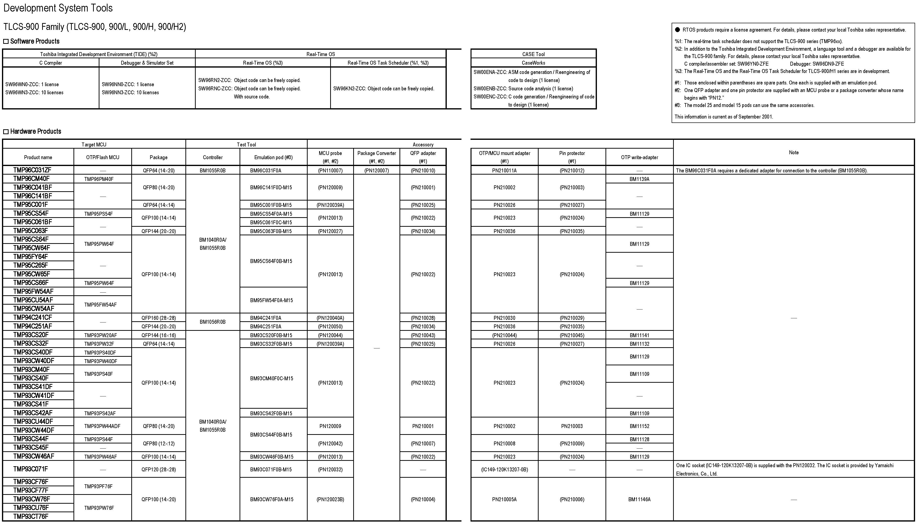 Toshiba-TLCS-900H-Series-Development-Tools.png